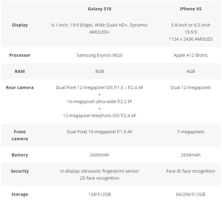 Samsung Galaxy S10 vs iPhone XS – Specifications and features