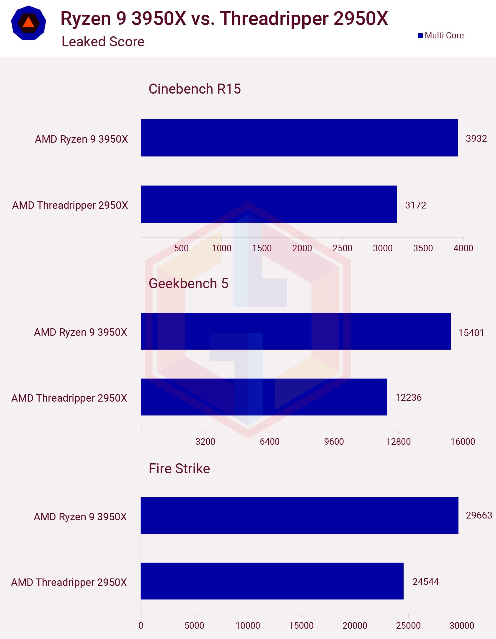 Ryzen 9 3950X vs Threadripper 2950X Score Leaked