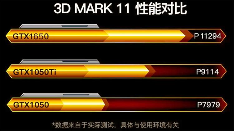 Comparison between GTX 1650, GTX 1050Ti and GTX 1050