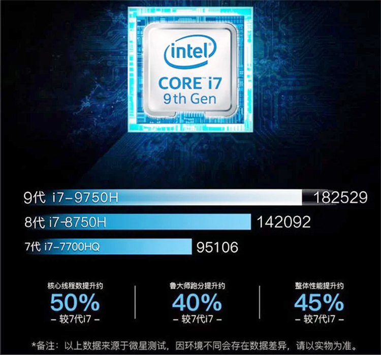 Intel Core i7 - 9750H Mobility Leaked